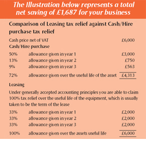 Tax Relief Illustration
